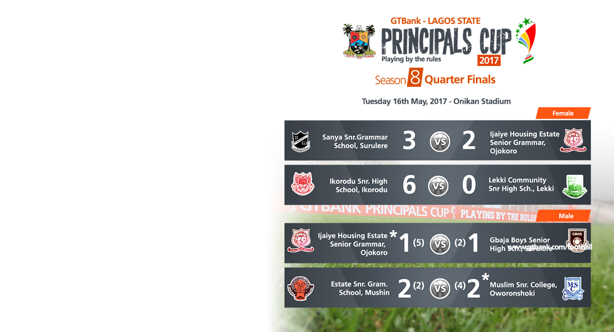 CSR-HOME-FOOTBALL.principals_cupQuarter-Finals result day 1